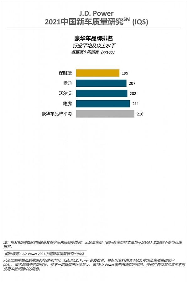 J.D. Power发布2021中国新车质量排行榜 广汽本田问题数最少