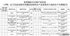 重庆市市场监管局:7批次食用农产品抽检不合格